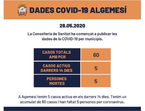 Cinc casos actius per coronavirus en Algemesí