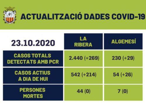 54 casos actius per coronavirus a Algemesí