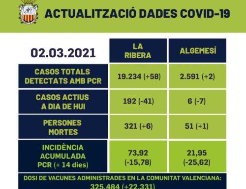 COVID a Algemesí: Cauen significativament els contagis